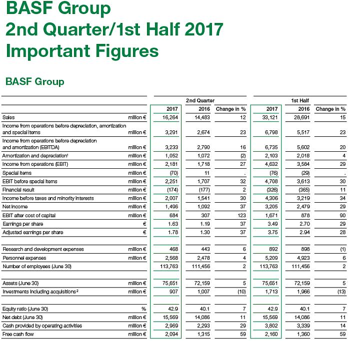 basf resultados 1 semestre 2017