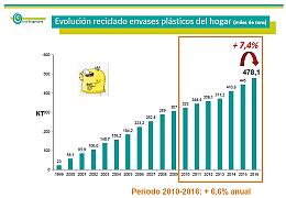 El reciclado de plástico en los hogares españoles creció un 7,4% en 2016