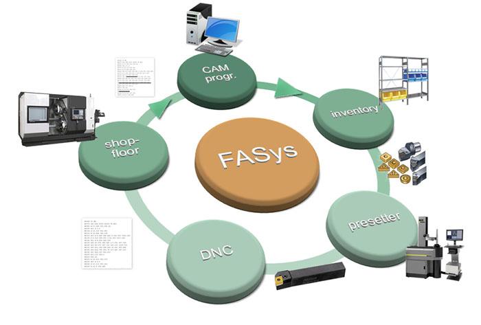 Hexagon Compra FASys