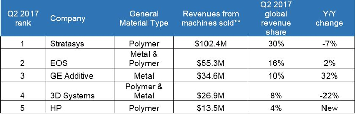 fabricación de aditivos metálicos, Stratasys, EOS, 3D Systems, impresión metálica en 3D, polímeros, Impresoras 3D , Chris Connery, GE Additive, HP, Context, impresoras industriales en 3D,
