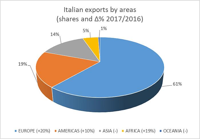 Crecimiento de las importaciones y exportaciones de maquinaria italiana para plásticos