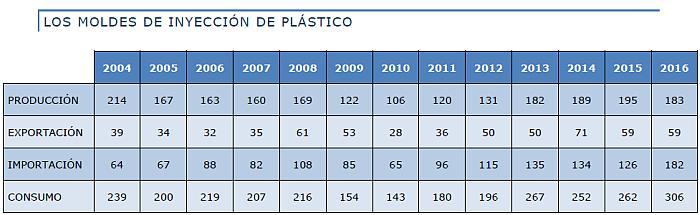 sector español del molde FEAMM moldes matrices moldes de inyección para plástico exportaciones de moldes importaciones de moldes