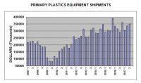 ventas de maquinaria para plásticos, máquina para plástico, inyectora de plástico, extrusora, máquina de soplado, industria del plástico, asociación Plastics, periféricos para la industria del plásticos, NPE, América del Norte, Norteamérica, dólares