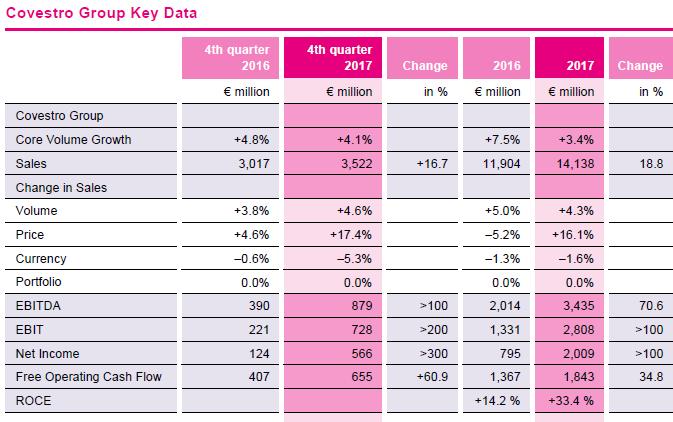 Resultados Covestro, Covestro 2017, Covestro, Tarragona, Dormagen, ventas, beneficios, EBITDA, poliuretano, policarbonato, materiales, plásticos