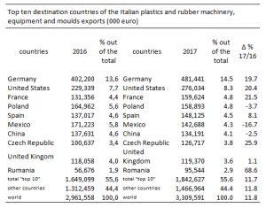 maquinaria italiana para plásticos, amaplast, feria plast, exportaciones, ventas, producción, crecimiento, importaciones, mercado 2017, alessandro grassi