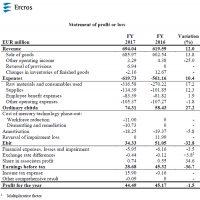 resultados de Ercros en 2017, ventas, amortizaciones, inversiones, acciones, ventas, Ercros