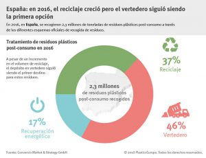 plasticseurope, reciclado de plásticos, plásticos en vertedero, cero plásticos en vertedero, reciclado de plásticos, españa
