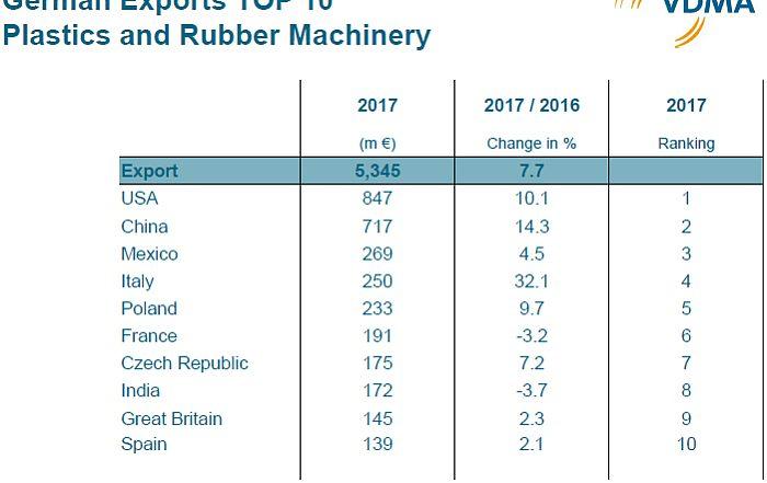 maquinaria para plásticos, fabricantes alemanes de maquinaria para plásticos, ventas de maquinaria para plásticos, reifenhauser, españa, mercado español, ventas, mercado, VDMA