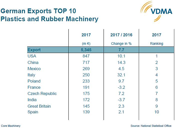 España, entre los principales destinos de la maquinaria alemana para plásticos