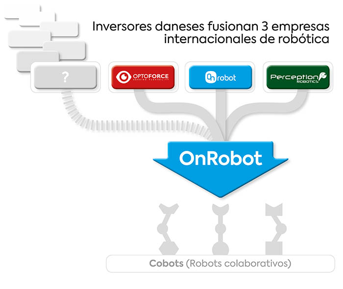 El ex CEO de Universal Robots, Enrico Krog Iversen, y el Fondo de Crecimiento Danés, han impulsado la fusión de tres empresas del sector de la robótica colaborativa: On Robot, OptoForce y Perception Robotics.