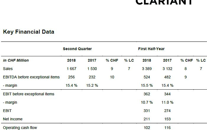 Clariant, especialidades químicas, plásticos, plastics, resultados, primer semestre 2018, ventas, ebitda, beneficios