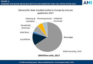 botellas, botellas de pet, botellas de plástico, ami, ami consulting, previsiones, mnercado europeo, botellas sopladas, botellas de plástico moldeadas por soplado