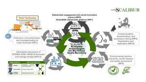 itene, proyecto scalibur, economía circular, bioplásticos, plasticos, recuperación, reciclaje