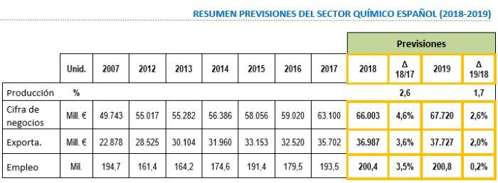 datos sector químico español, producción, exportaciones, facturación, feique