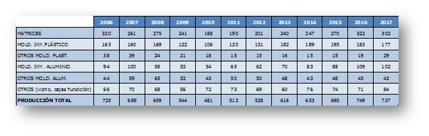 La producción y el consumo de moldes en España bajaron ligeramente en 2017
