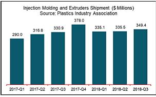 norteamerica, maquinaria para plásticos, ventas, mercado, plastics, inyectora, extrusora, monohusillo, doble tornillo, crecimiento, tercer trimestre 2018