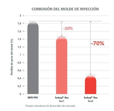 technyl one, solvay, solvay performance polyamides, baja inflamabilidad, resitencia a la llama, procesabilidad, prototipos, baja corrosión moldes