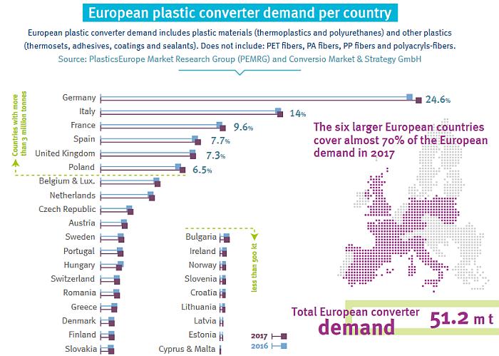 plástico, producción mundial de plásticos, mercado global de plásticos, materias primas plásticas, 2017, plastics the facts, plasticseurope, estudio, informe, industria del plástico, productores de materias primas plásticas, transformadores de plástico, maquinaria para plástico, recicladores de plástico