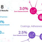 covestro, resultados 2018, ventas, inversiones, estrategia, materiales, poliuretanos, plásticos, previsiones 2019, ventas, ebitda