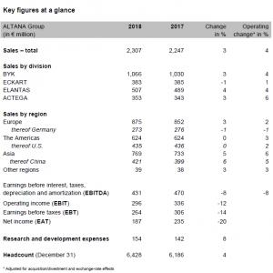 Altana, ventas, resultados, especialidades químicas, beneficios, ejercicio 2018, previsiones 2019, BYK, regiones