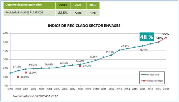 El plástico reciclado ya supera al depositado en vertedero en España
