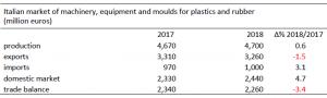 fabricantes italianos de maquinaria para plástico, amaplast, alessandro grassi, mercado italiano de maquinaria para plástico, exportaciones, inportaciones, ventas, crecimiento, 2018