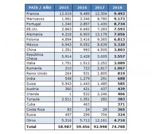 feamm, exportaciones españolas de moldes para inyección de plásticos, 2018, países destino