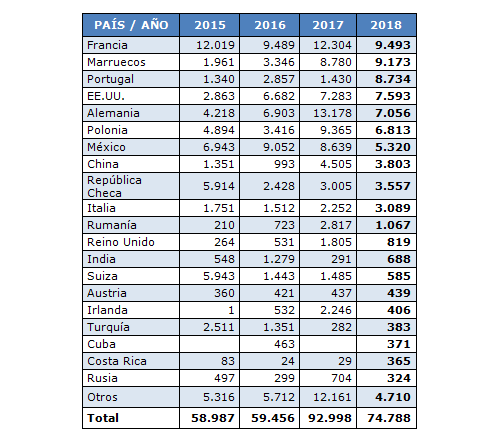 Bajada de las exportaciones españolas de moldes en 2018