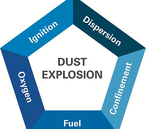 Meciberia, fike, explosiones plástico en polvo, explosiones de polvo, gránulos, ChemPlastExpo 2019