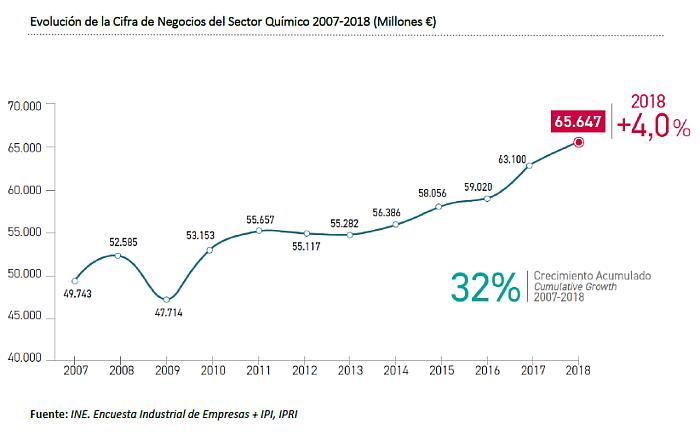 El sector químico creció un 4% en 2018
