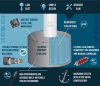 aimplas, plástico, aerogeneradores, parques eólicos, flotante, flotant, energía eólica, marino, flotadores de plástico y hormigón