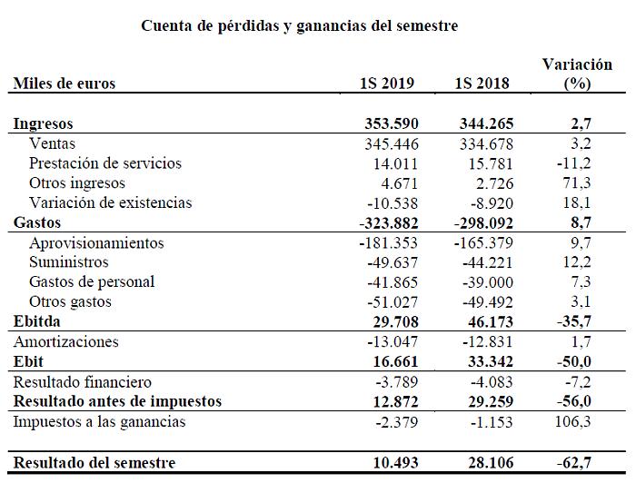 Ercros incrementa sus ventas un 3,2% en el primer semestre de 2019