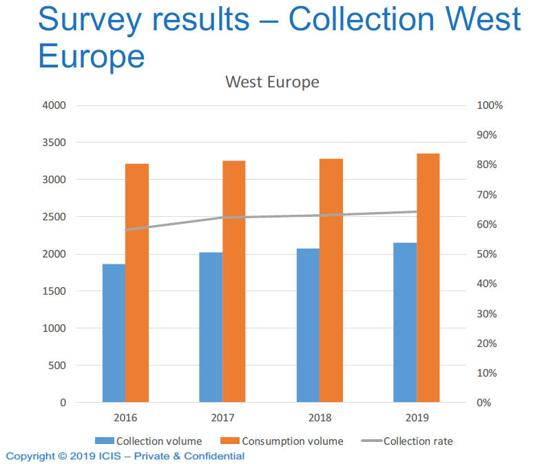 Un estudio de ICIS analiza los retos europeos del reciclaje de botellas de PET