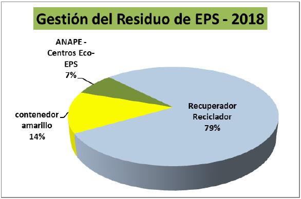 gestión del residuo EPS en 2019