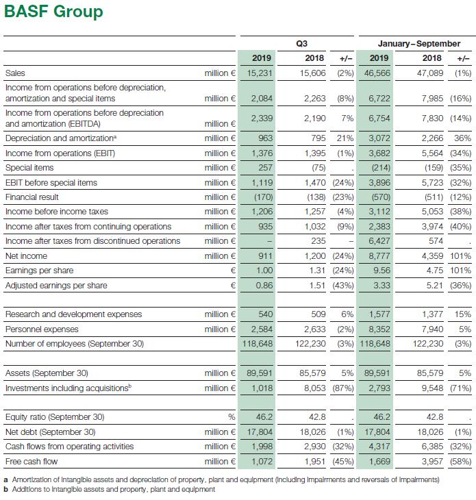 Resultados de BASF tercer trimestre 2019