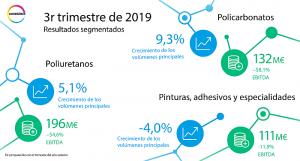 Resultados de covestro en el tercer trimestre de 2019