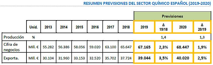 El sector químico espera crecer un 2,3% en 2019 y un 1,9% en 2020