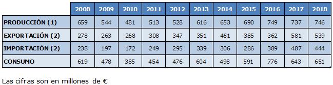 La producción y el consumo de moldes crecieron en España en 2018