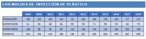 Mercado español de moldes de inyección de plásticos