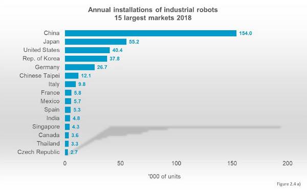 mercado robots industriales 2018