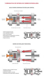 Sistema de rodillera central de las inyectoras Bole.