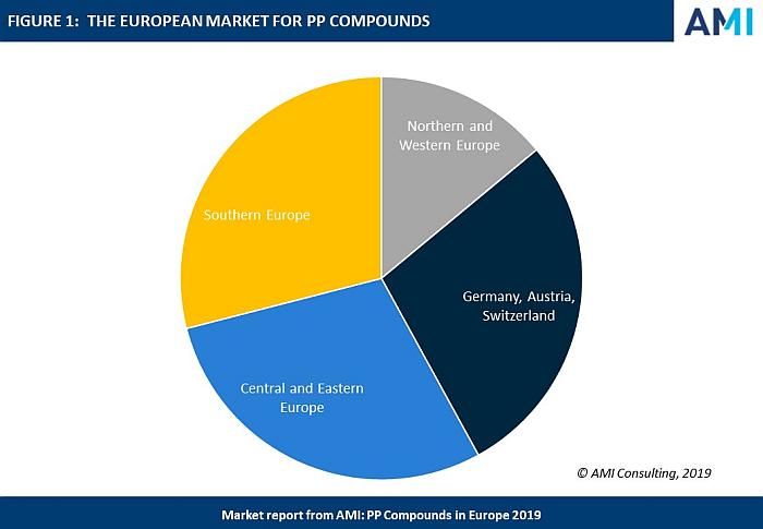 El freno del sector del automóvil estanca el consumo europeo de polipropileno