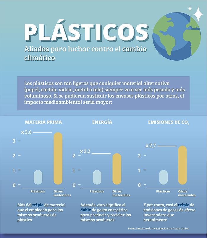 Nace la plataforma EsPlásticos para reivindicar el valor medioambiental de los plásticos
