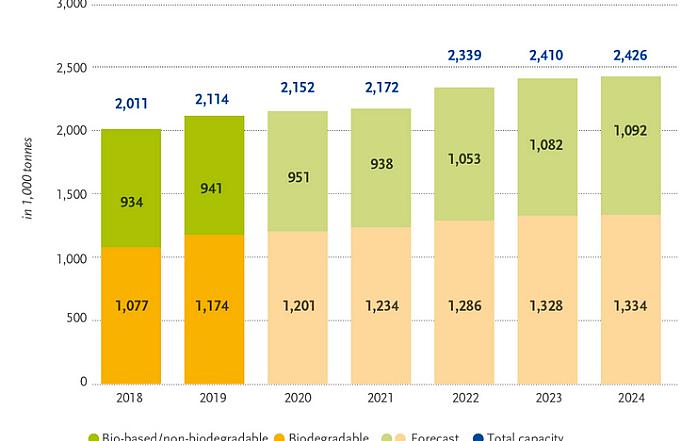 Mercado mundial de bioplásticos