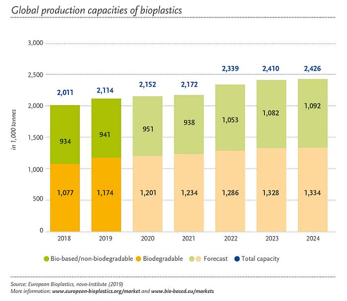 El mercado mundial de bioplásticos crecerá más de un 15% en los próximos años