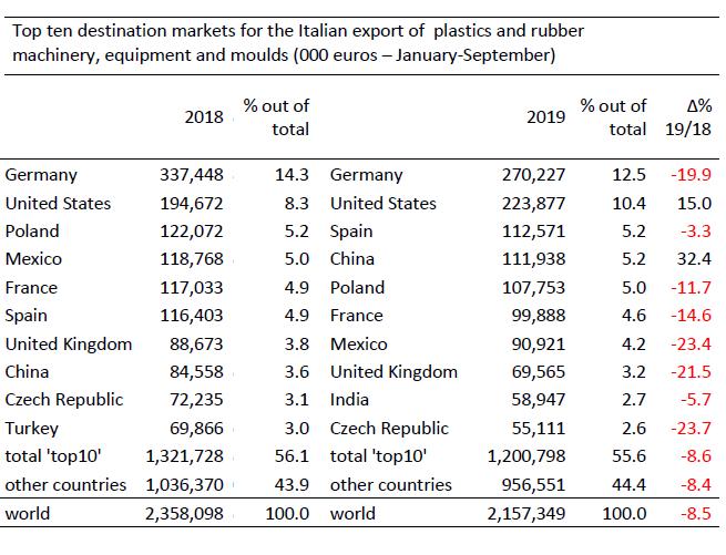 destinos exportaciones maquinaria italiana para plástico