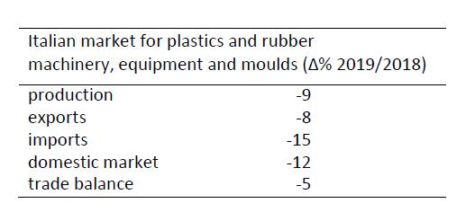 mercado italiano de maquinaria para plástico 2019
