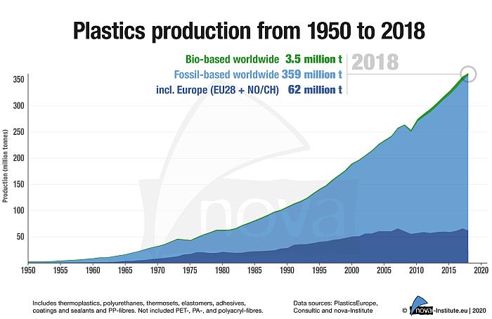 mercado de bioplásticos