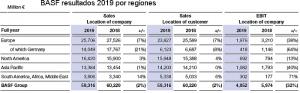 Basf resultados 2019