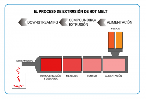hot melt extrusion